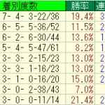 プロキオンステークス中京ダート1400mはダイワメジャー産駒に期待
