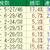 函館芝2000mで好走する種牡馬を調べてみました