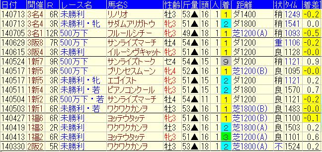 松若風馬1番人気成績140101-140726
