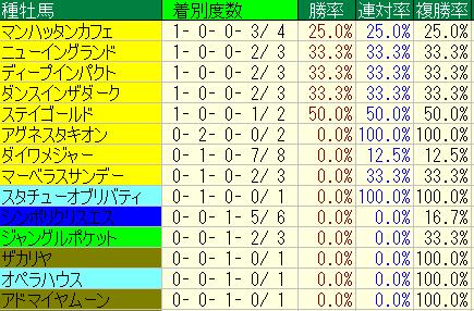 ラジオNIKKEI賞(福島開催)血統2008-2013