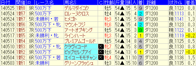 小崎綾也新潟ダート1200m140101-140725