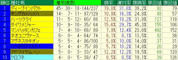 阪神芝1800m種牡馬着別度数ベスト10_20110101-20140909