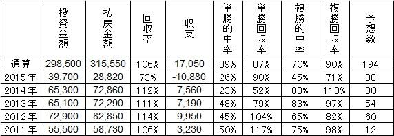 20151206勝負レース予想成績