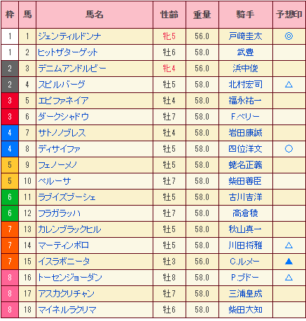 2014年天皇賞秋予想