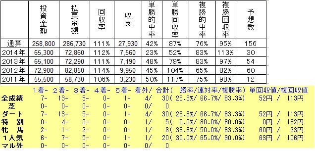 2014年勝負レース予想成績集計