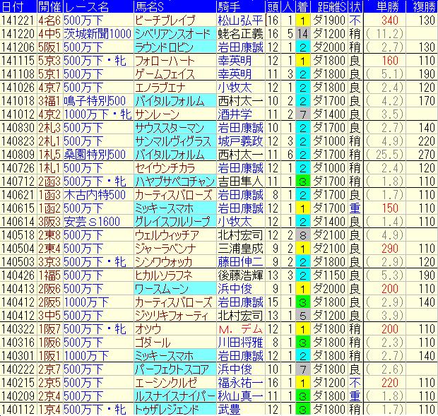 2014年勝負レース予想成績