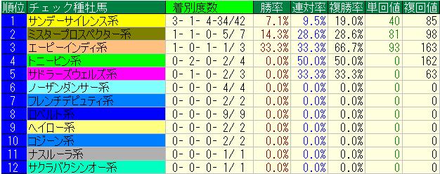 中山金杯血統2010-2014