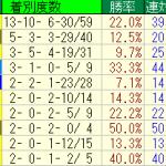 京都芝2400mはやっぱりディープインパクトが強いのね