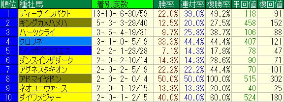 京都芝2400m種牡馬別成績2012-20150125