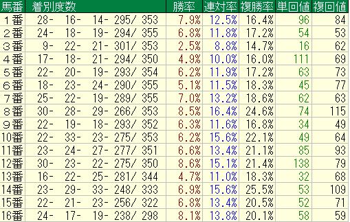 中山ダート1200m馬番別成績2012-2014