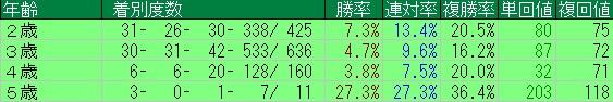 ブラックタイド産駒年齢別成績120602-150308