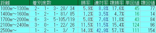 ディープスカイ産駒芝距離別成績20130101-20150405