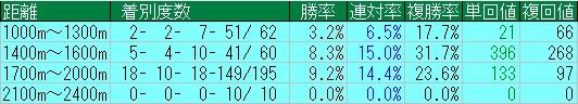 ディープスカイ産駒ダート距離別成績20130101-20150405