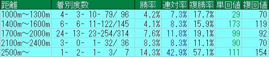ディープスカイ産駒芝ダート距離別成績20130101-20150405