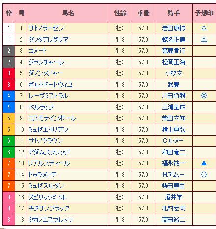 20150531日本ダービー予想