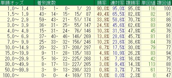 ダート10頭以下2012-20150524