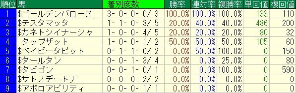 TAPIT産駒東京D1600m馬別20090101-20150619