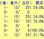東京ダート1600m Tapit(タピット)産駒の成績を調べてみた