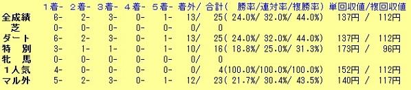 TAPIT産駒東京D1600m20090101-20150619