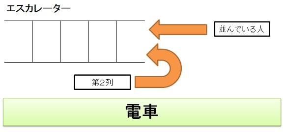 新宿駅のエスカレータ
