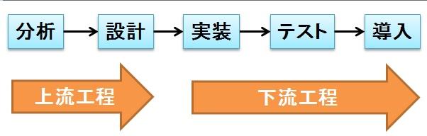 上流工程と下流工程の区別