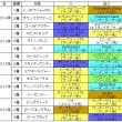 菊花賞3着以内血統2010-2014
