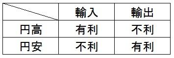 円高円安と輸入輸出の関係性