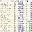 20160227阪神2R2頭出し同枠が3枠続く