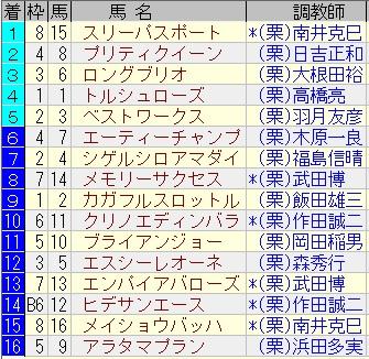 20160227阪神2R結果