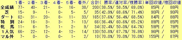 勝負レース予想成績20160220