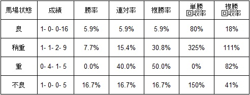 小倉ダート1700mハーツクライ産駒馬場別成績2013-20160214