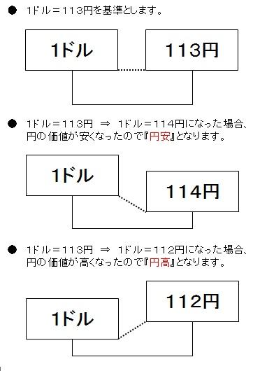 円高・円安の説明