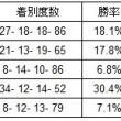 出走頭数10頭以下厩舎別成績20130101-20160228