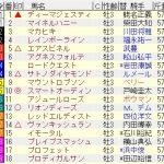 2016年日本ダービーの予想(競馬歴10年目突入)
