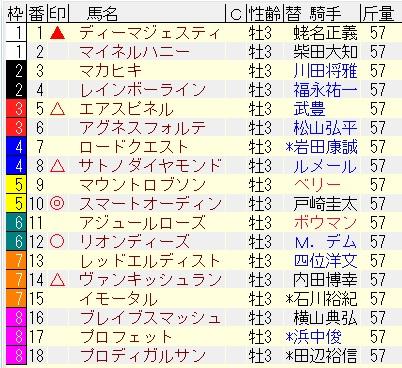 2016日本ダービー予想
