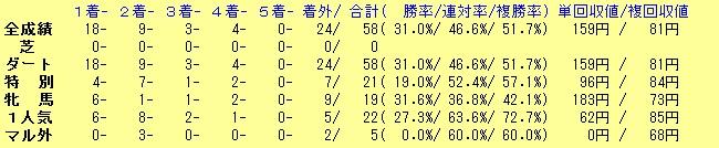 予想成績20160712
