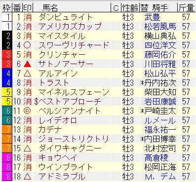 2017日本ダービー予想