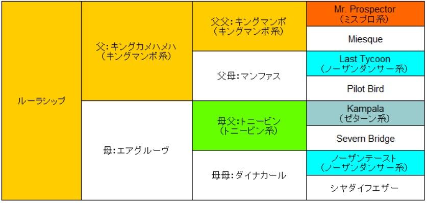 ルーラシップ血統表