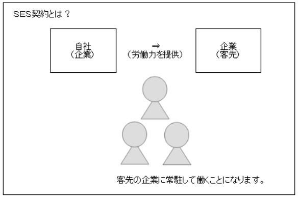 SES契約のイメージ図