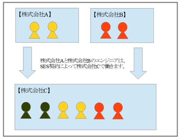 SESシステムエンジニアリングサービスイメージ図