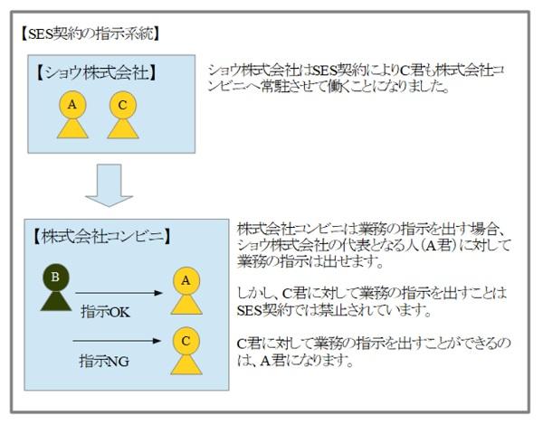 SESの指示系統