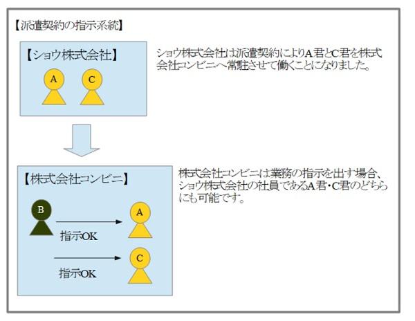 派遣契約の指示系統